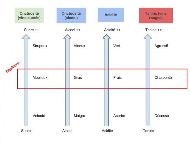 Les dimensions de l'équilibre du vin