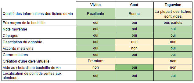 Informations fournies sur le vin scanne v2
