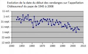 Illustration du réchauffement climatique et de son impact sur la viticulture: les vendanges ont lieu en moyenne 20 jours plus tôt qu'il y a 70 ans