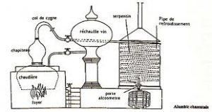 Schéma explicatif de la double distillation charentaise