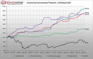WInedex est un indicateur des prix du vin géré par Idealwine