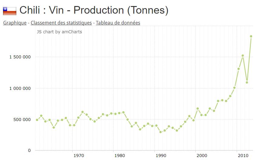 La production de vin chilien ne cesse d'augementer depuis les années 2000.