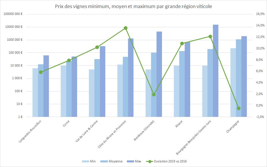 Prix minimum, moyen et max des vignes par grande région viticole française